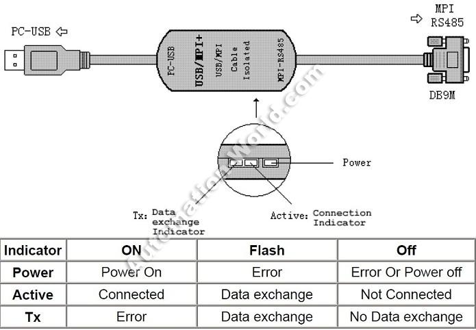 Profibus Connector  U00bb Siemens Plc Programming Cables