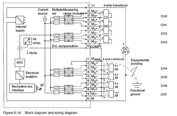 profibus connector  6es7331 7kf02 0ab0 the interconnection between mana and m terminals 11 13 15 17 19 is not required when using grounded 4 wire transducers non isolated supply