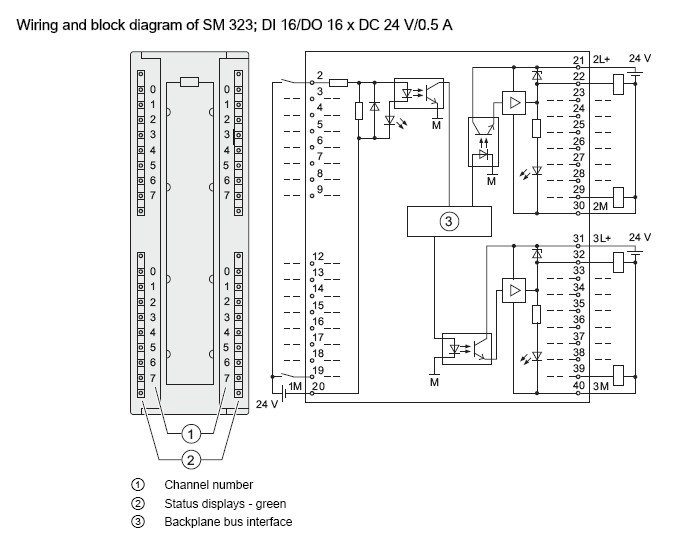 profibus connector  6es7323 1bl00 0aa0 the diagram below shows the io addressing of channels